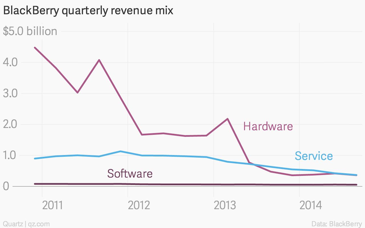 BlackBerry quarterly revenue mix