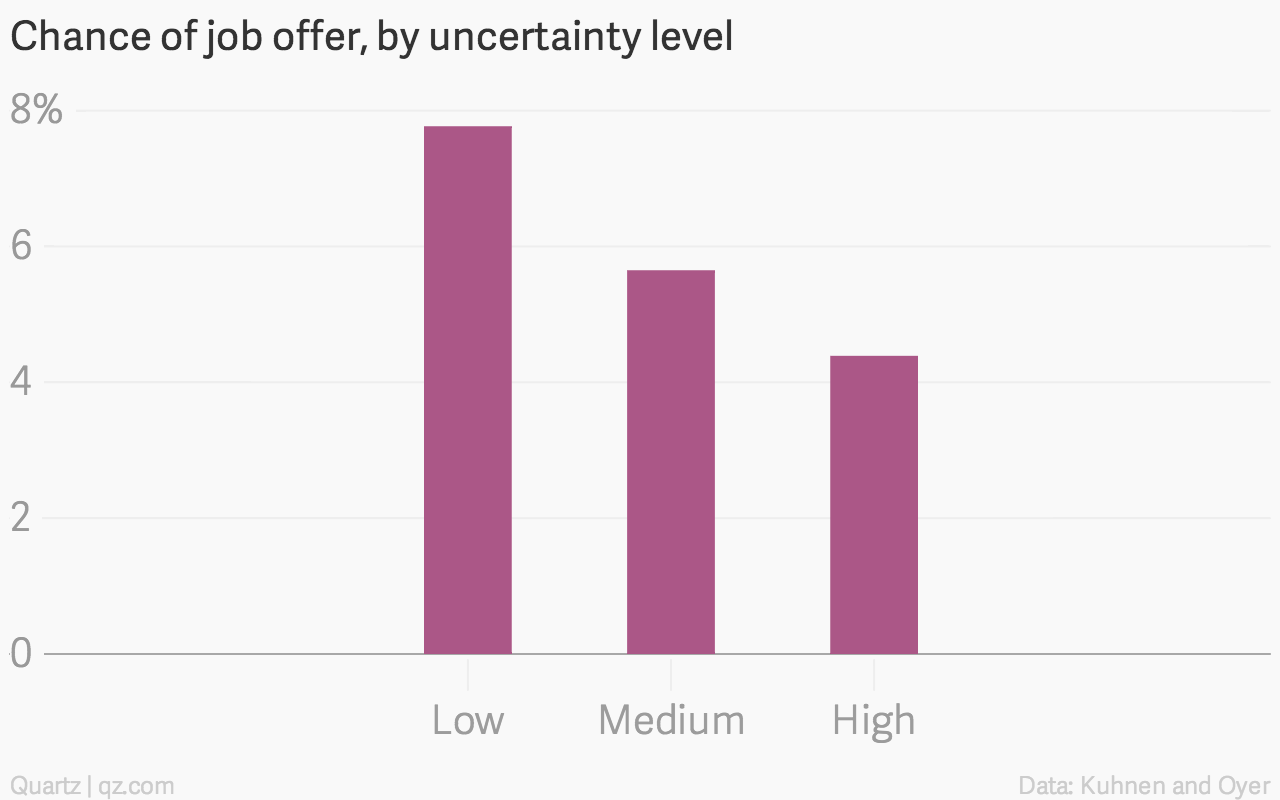 Chance Of Job Offer By Uncertainty Level Percent_chartbuilder (