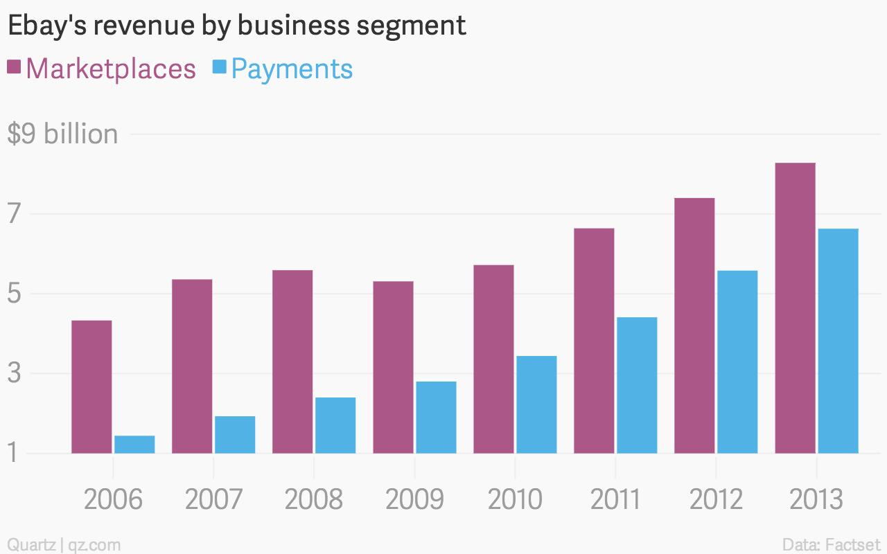 Ebay-s-revenue-by-business-segment-Marketplaces-Payments_chartbuilder