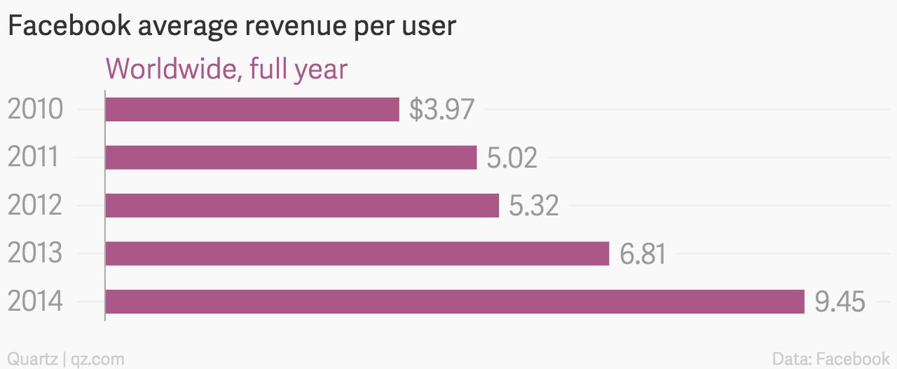 Facebook ARPU growth
