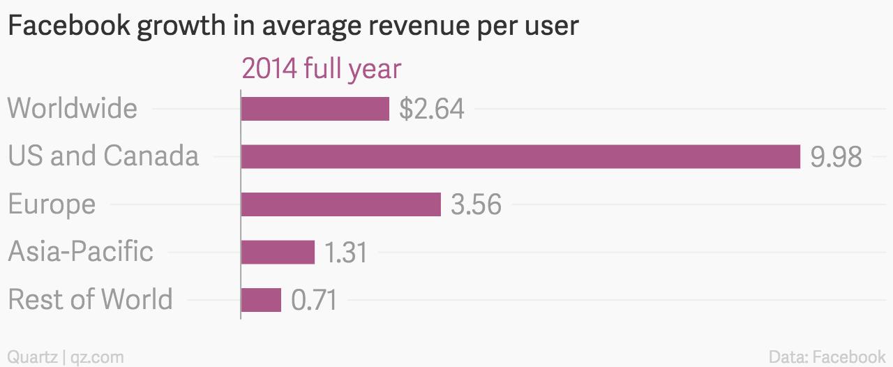 Facebook 2014 ARPU growth