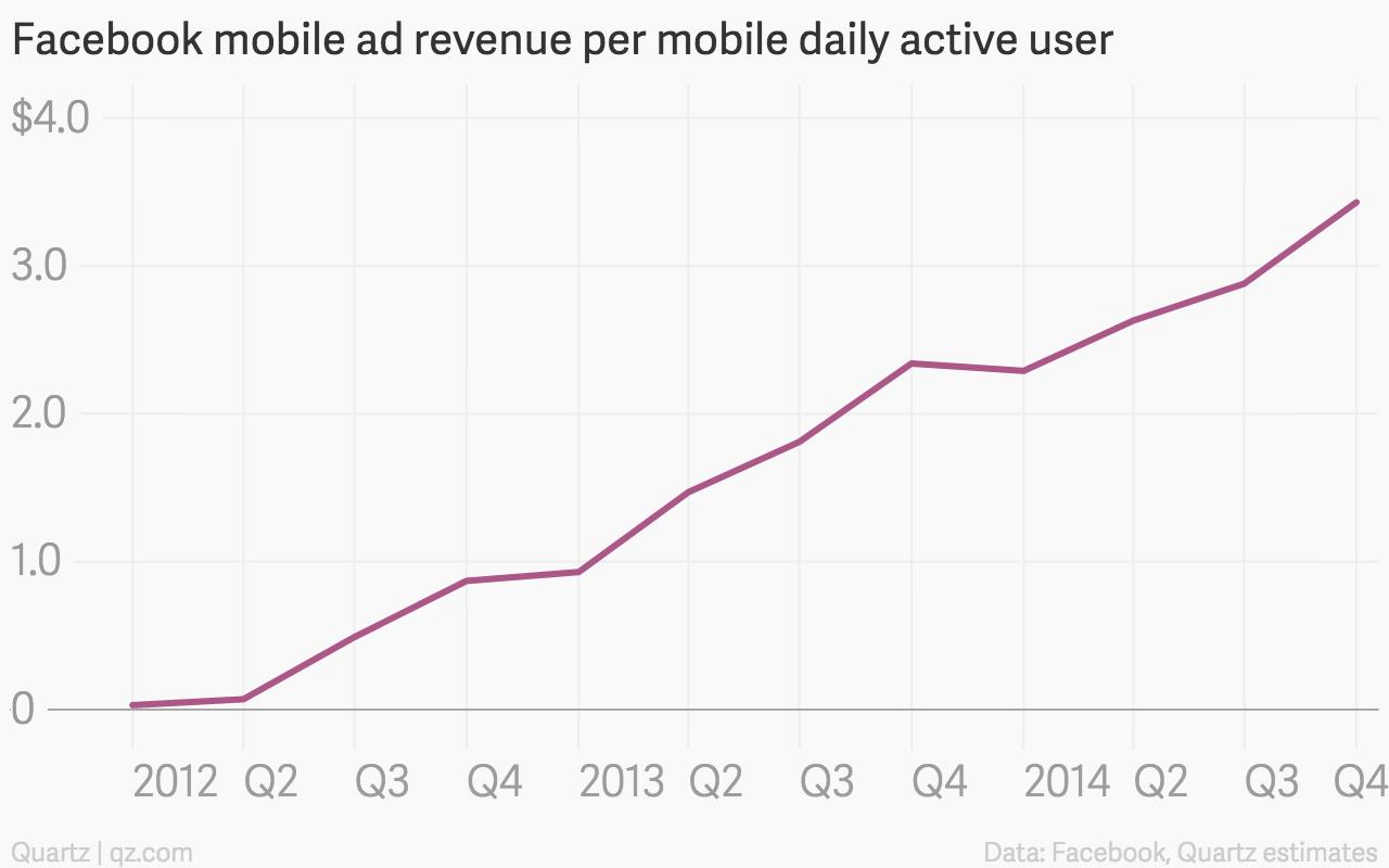 Facebook mobile ads per mobile DAU chart
