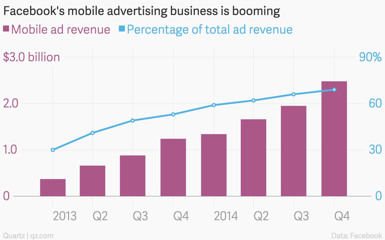 Facebook mobile ad revenue chart