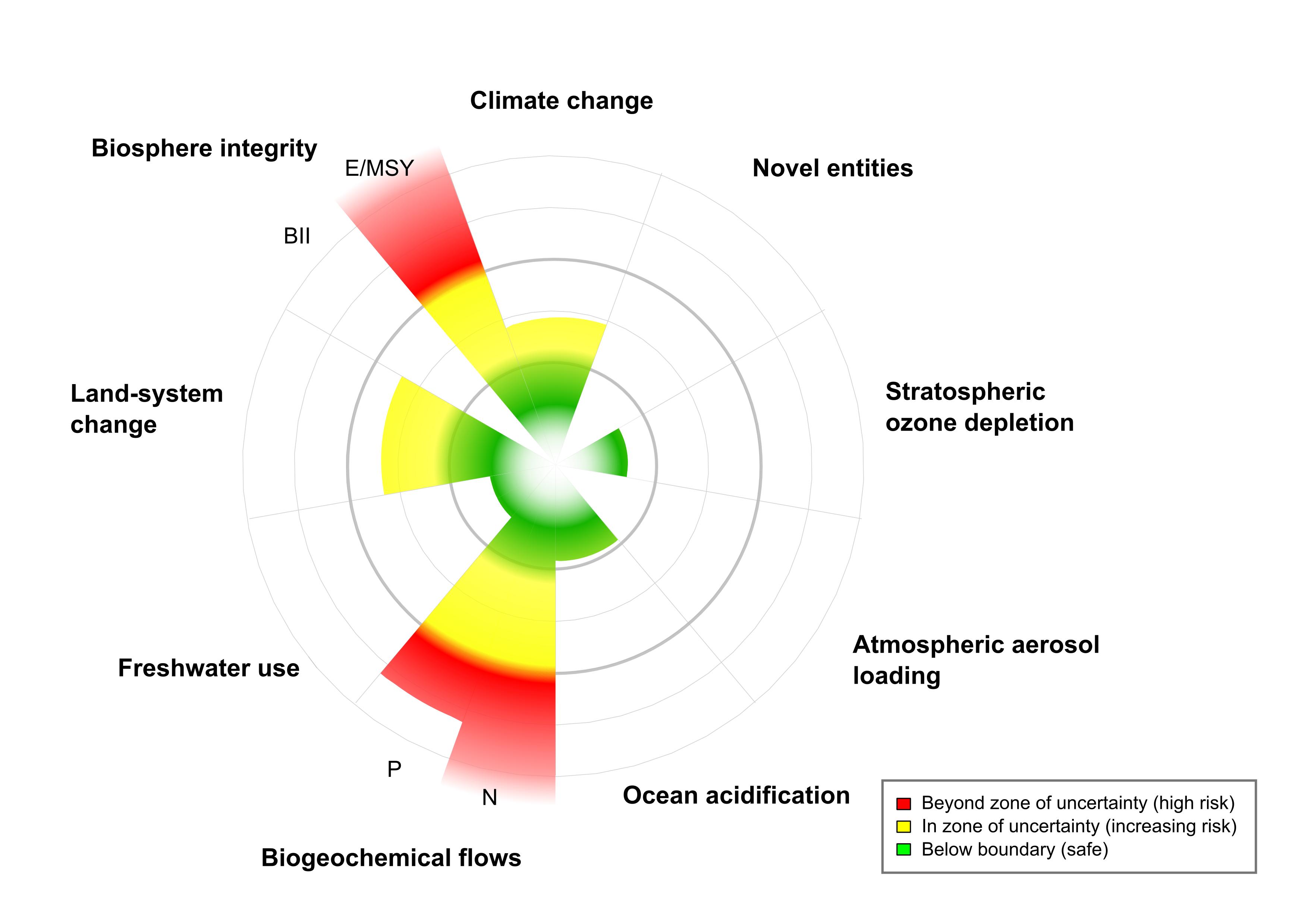 Updated planetary boundaries