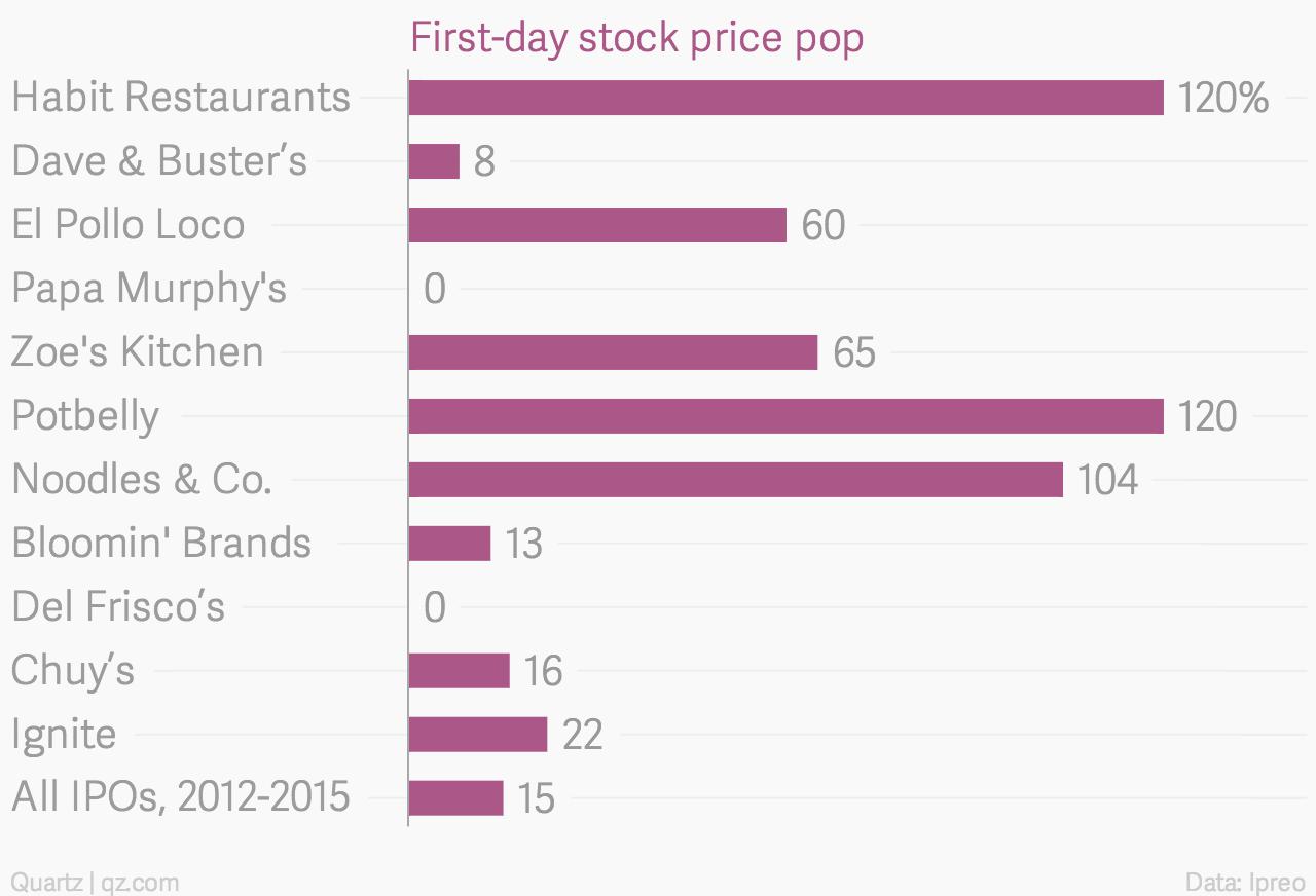 First-day-stock-price-pop_chartbuilder (2)