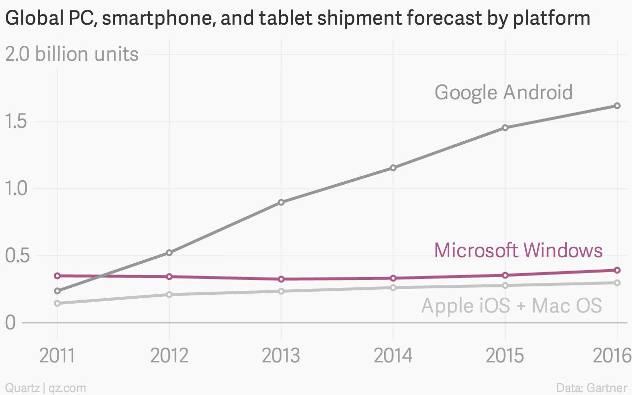 PC tablet smartphone Gartner forecast chart