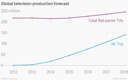 4K TV production forecast chart