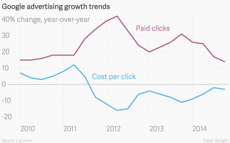 Google paid click and cost per click growth chart