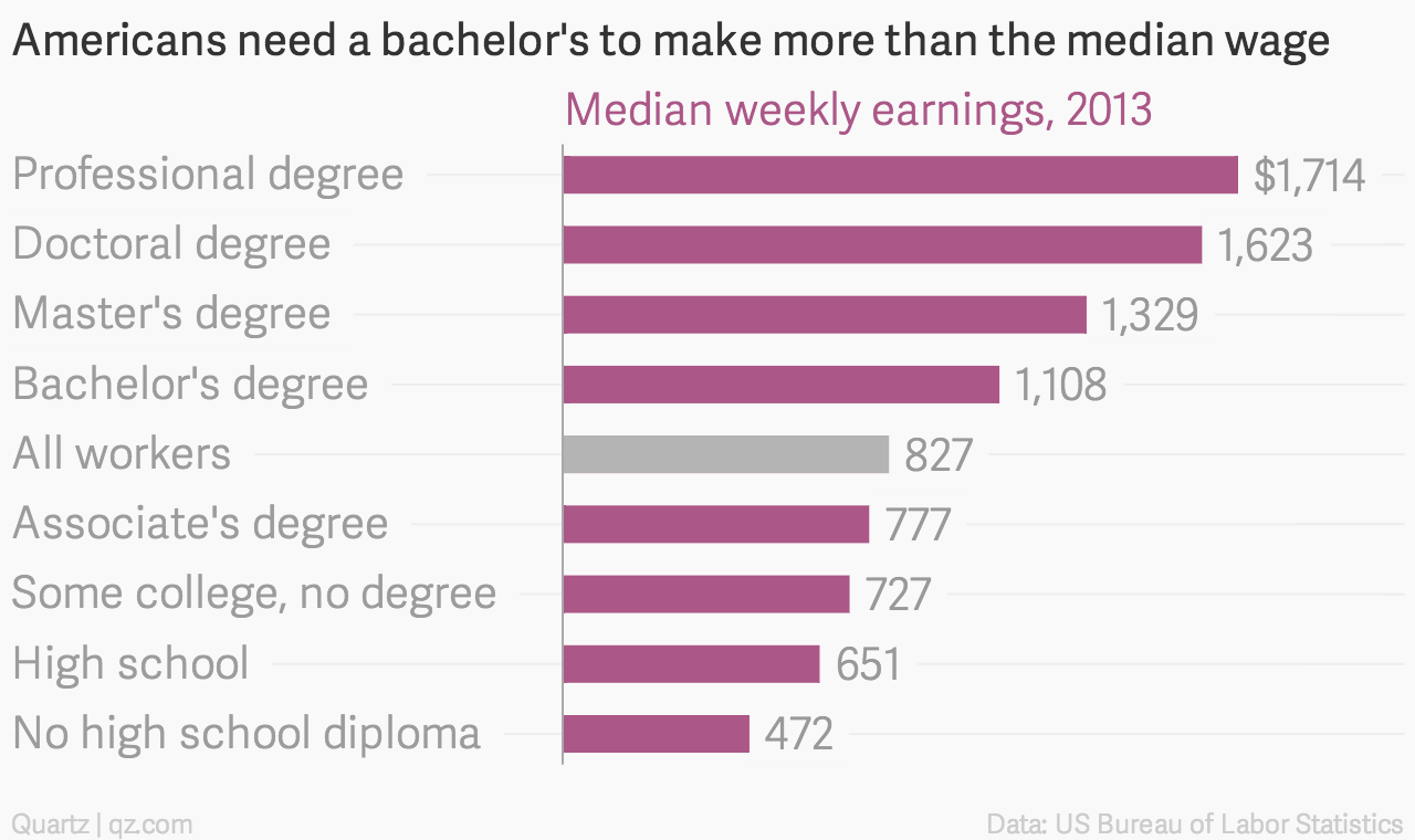 Only 16 Of Us Community College Students Go On To Earn
