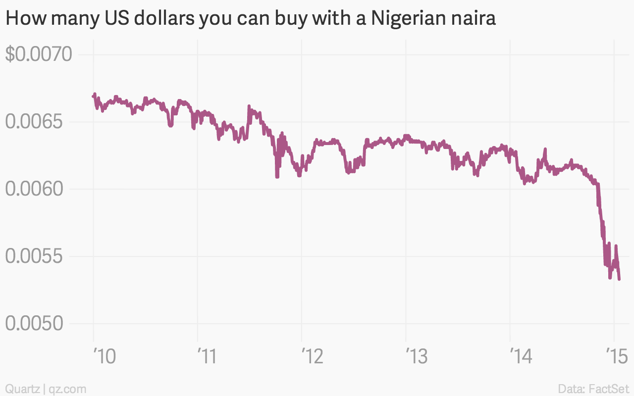 How-many-US-dollars-you-can-buy-with-a-Nigerian-naira-Data_chartbuilder