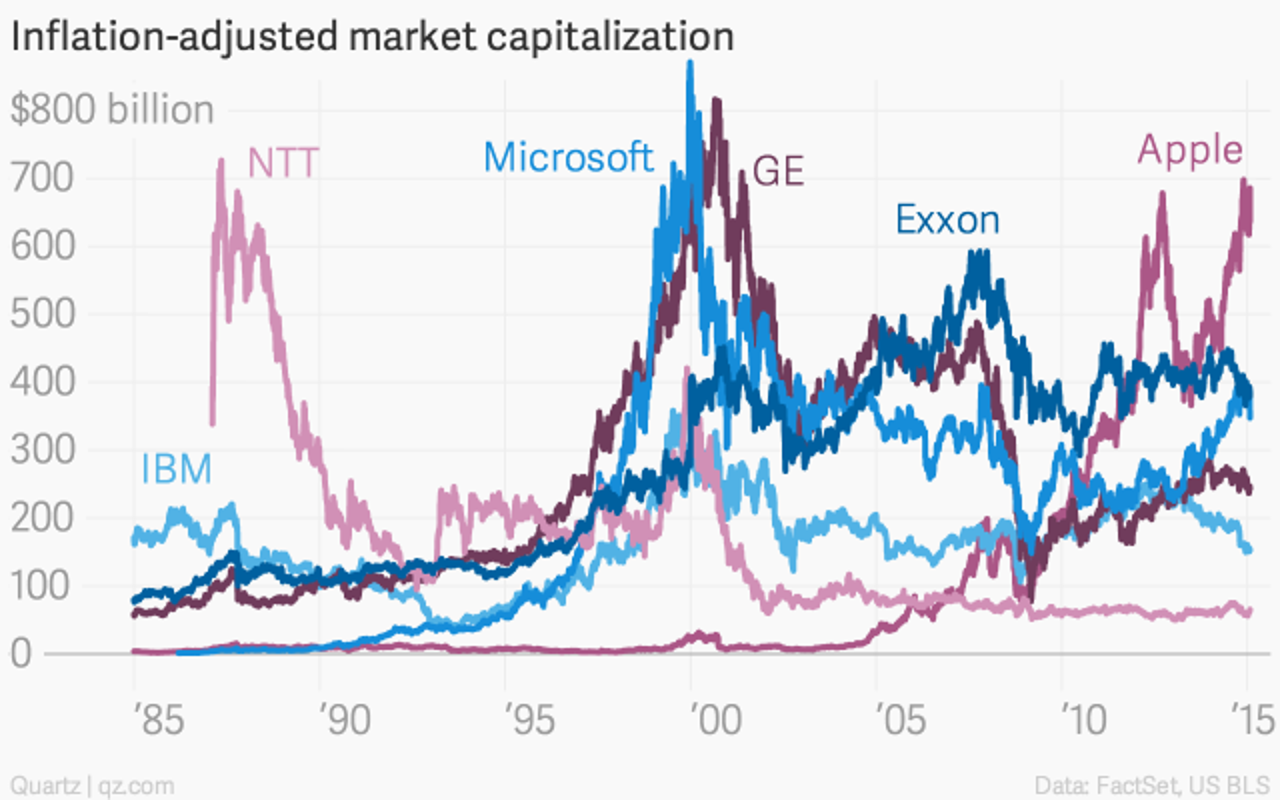 Inflation-adjusted-market-capitalization-Apple-IBM-GE-Microsoft-NTT-Exxon_chartbuilder (2)