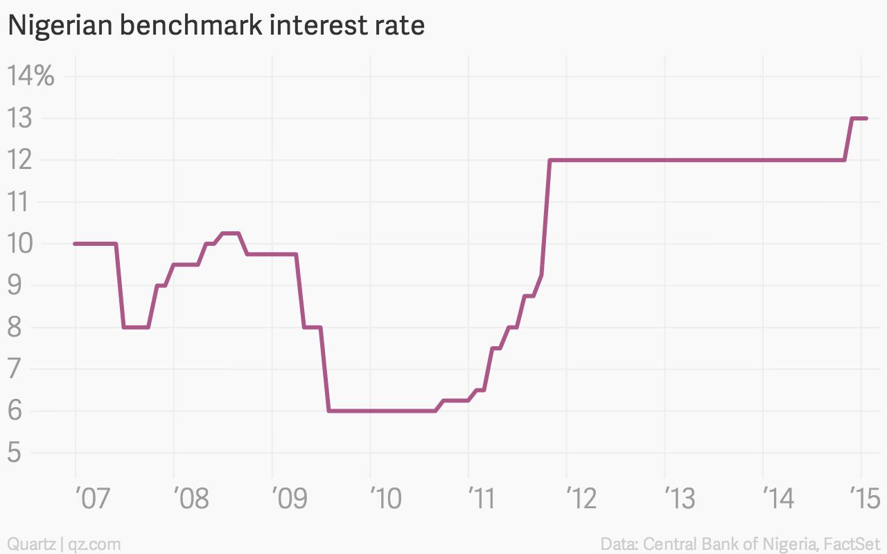 Nigerian-benchmark-interest-rate-Data_chartbuilder (1)