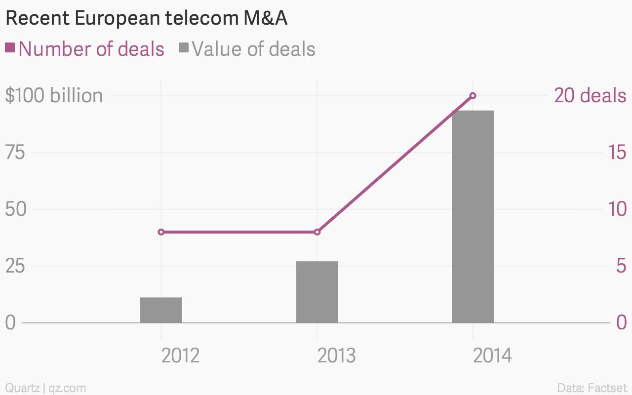 Recent-European-telecom-M-A-Number-of-deals-Value-of-deals_chartbuilder