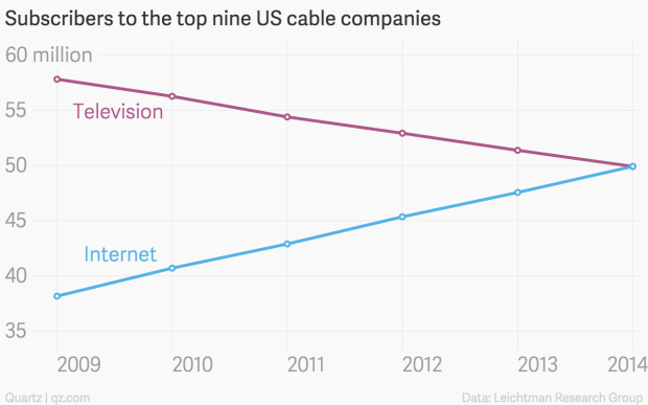 Your Incredible Rising Internet Bill Quartz