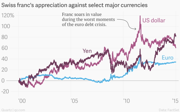 The Swiss Franc Is A Very Por Place To Park Cash