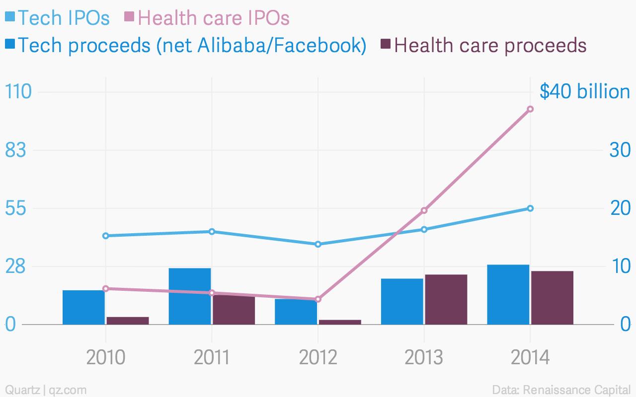 Tech-IPOs-Health-care-IPOs-Tech-proceeds-net-Alibaba-Facebook-Health-care-proceeds_chartbuilder