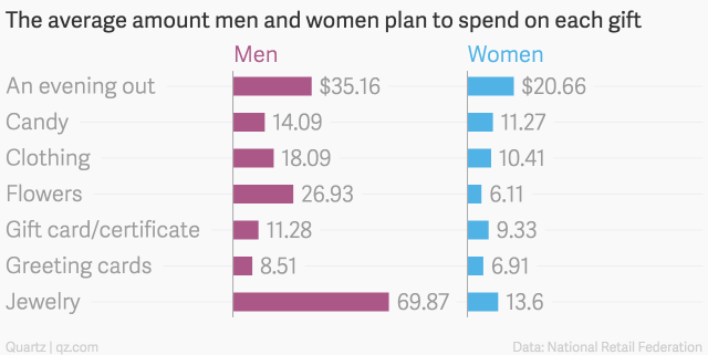 The-average-amount-men-and-women-plan-to-spend-on-each-gift-Men-Women_chartbuilder