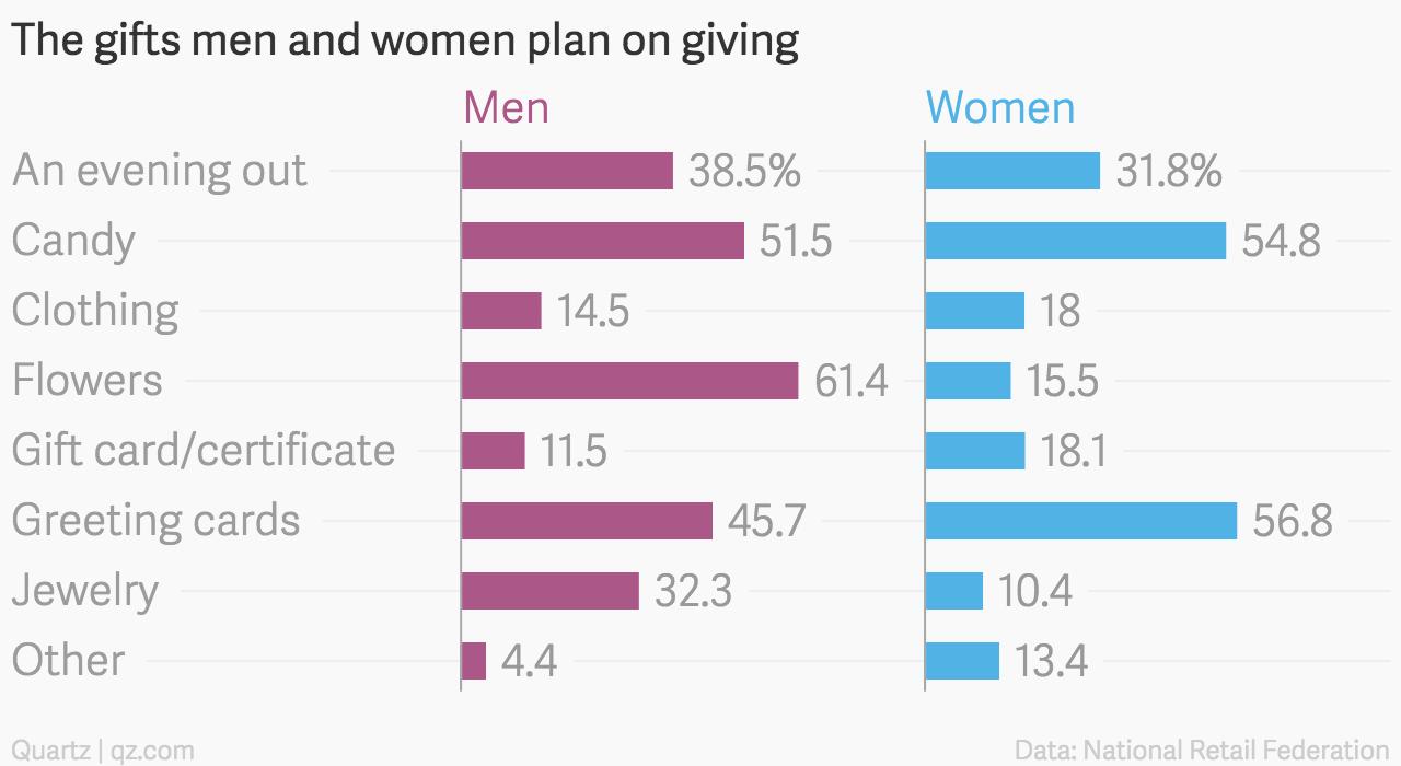 The-gifts-men-and-women-plan-on-giving-Men-Women_chartbuilder (1)