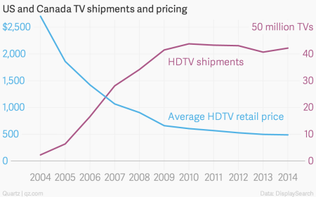 US and Canada HDTV shipments and pricing