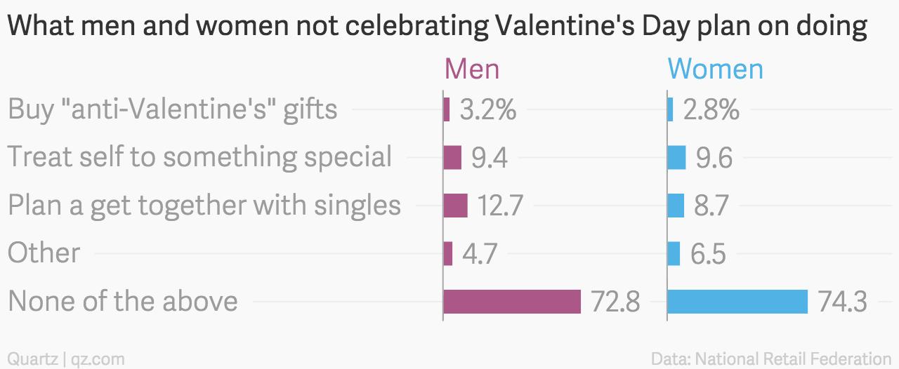 What-men-and-women-not-celebrating-Valentine-s-Day-plan-on-doing-Men-Women_chartbuilder (1)