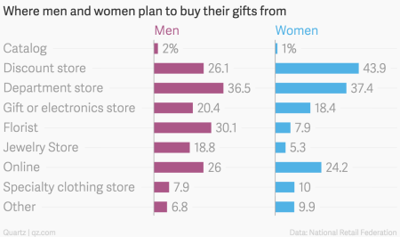 Where-men-and-women-plan-to-buy-their-gifts-from-Men-Women_chartbuilder (2)