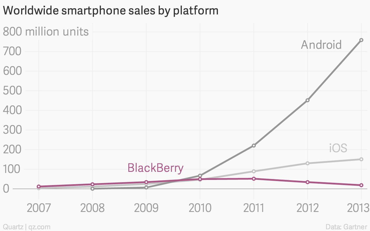 Smartphone sales by platform thru 2013 Gartner