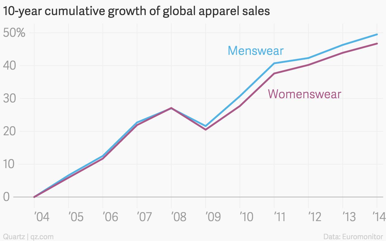 menswear, fashion, menswear boom, apparel