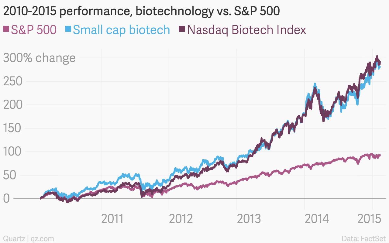 Forget the tech bubble  It's the biotech bubble you should