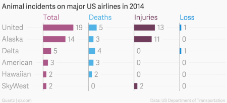 Animal incidents on major US airlines in 2014