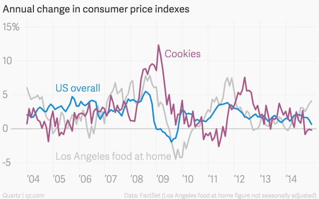 Annual-change-in-consumer-price-indexes-Los-Angeles-food-at-home-US-overall-Cookies_chartbuilder (1)