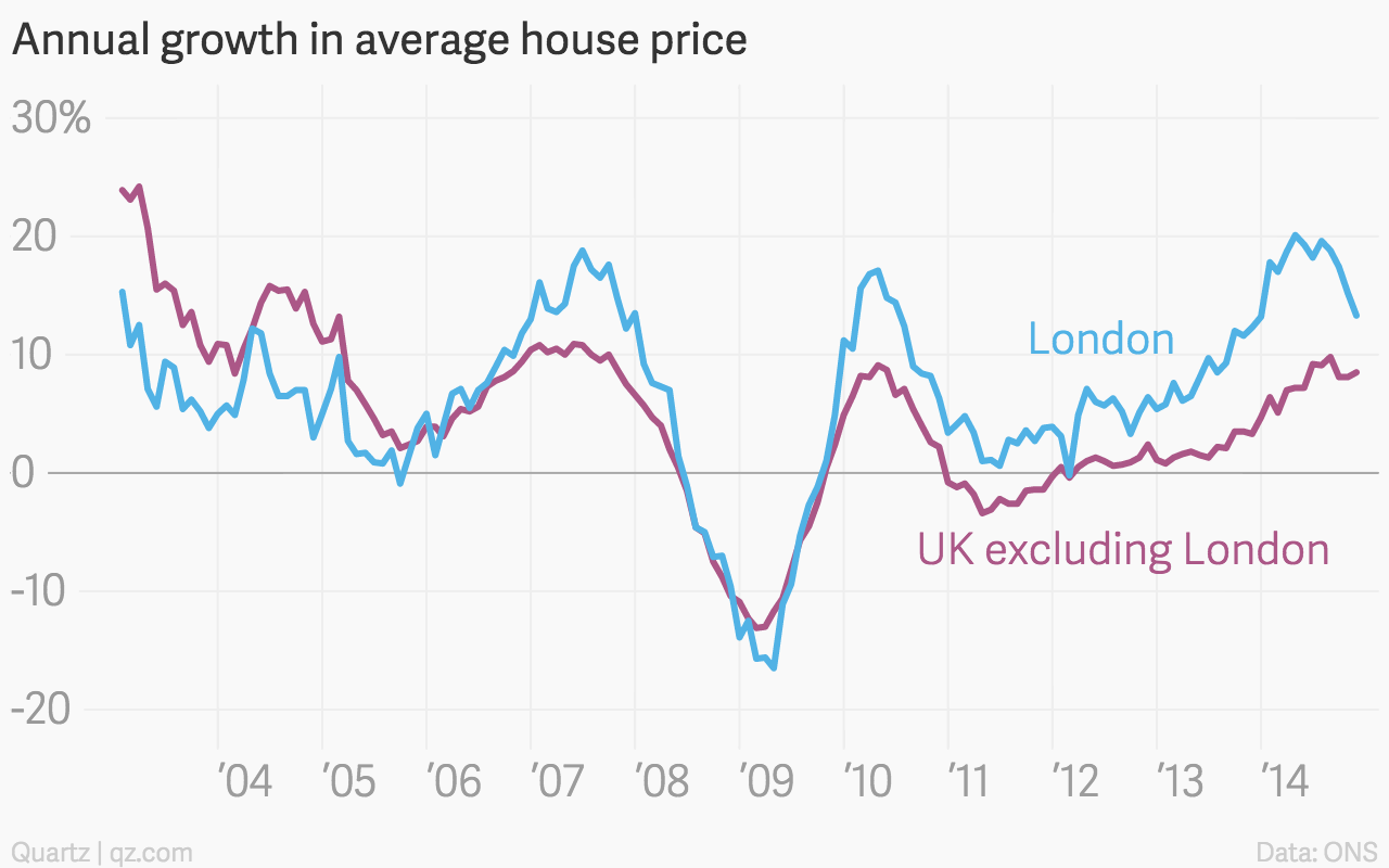 Londons Housing Market Is Cooling But Buyers Arent
