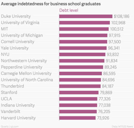 Harvard and Stanford's business schools don't look as good