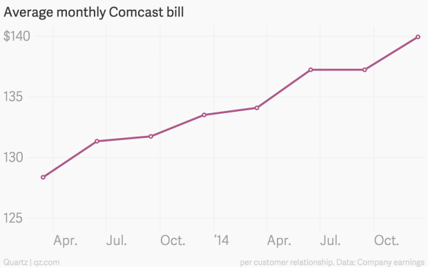 comcast is about to have more customers for internet than