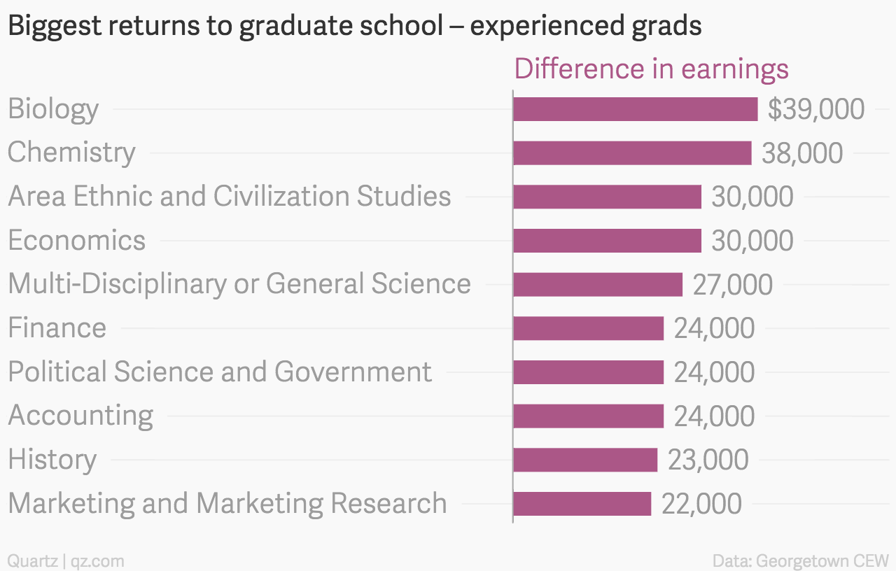Biggest-returns-to-graduate-school-experienced-grads-Difference-in-earnings_chartbuilder