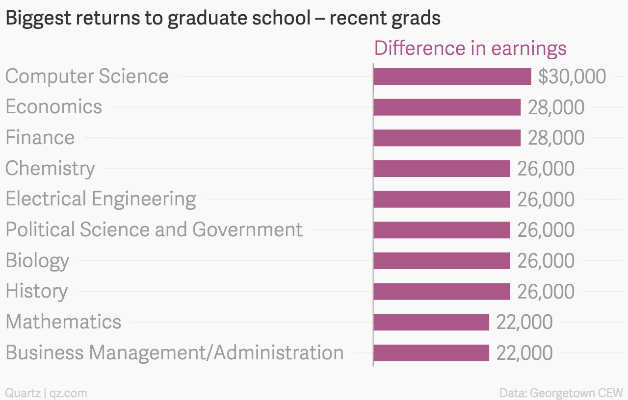 Ranked The Salary Bump You Can Expect From A Graduate Degree By Wiring Diagram Don39t Pay Any Attention To Note On Major Quartz
