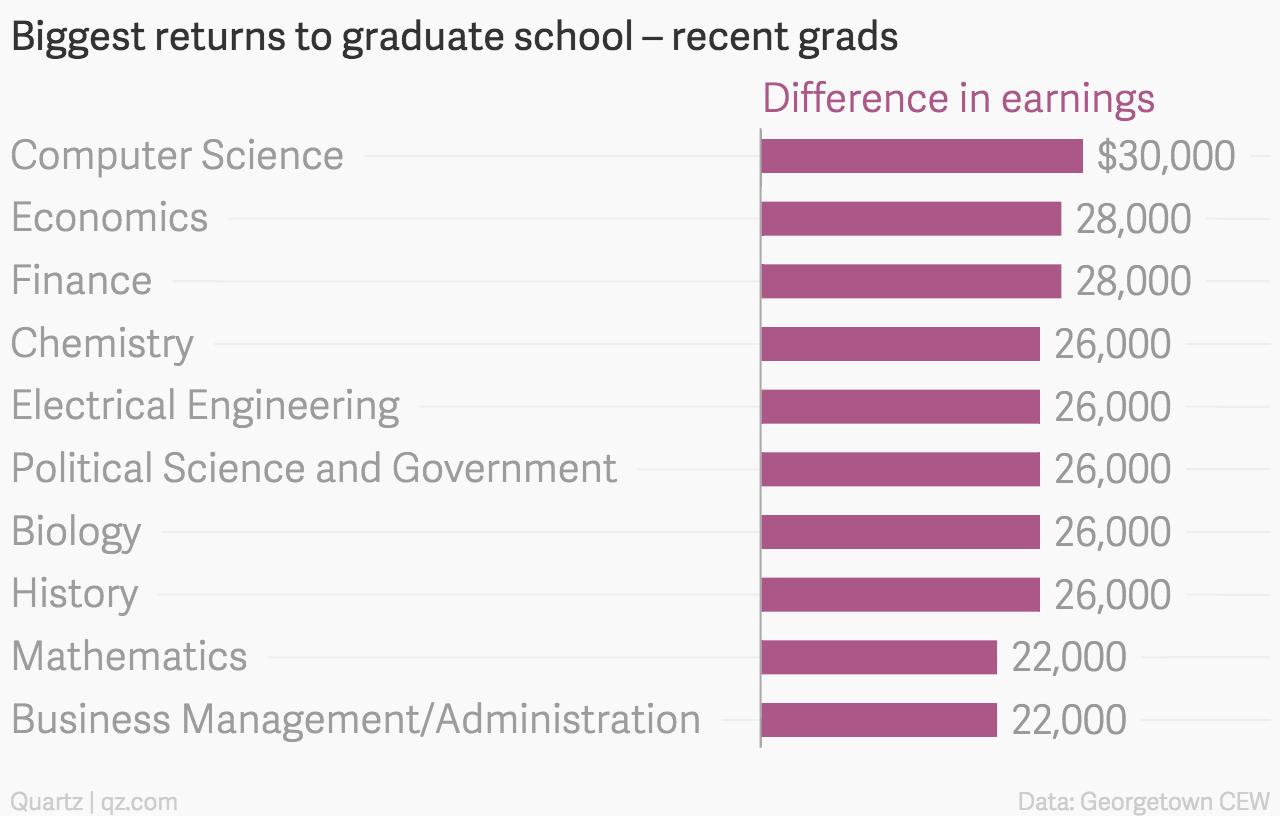 Biggest-returns-to-graduate-school-recent-grads-Difference-in-earnings_chartbuilder
