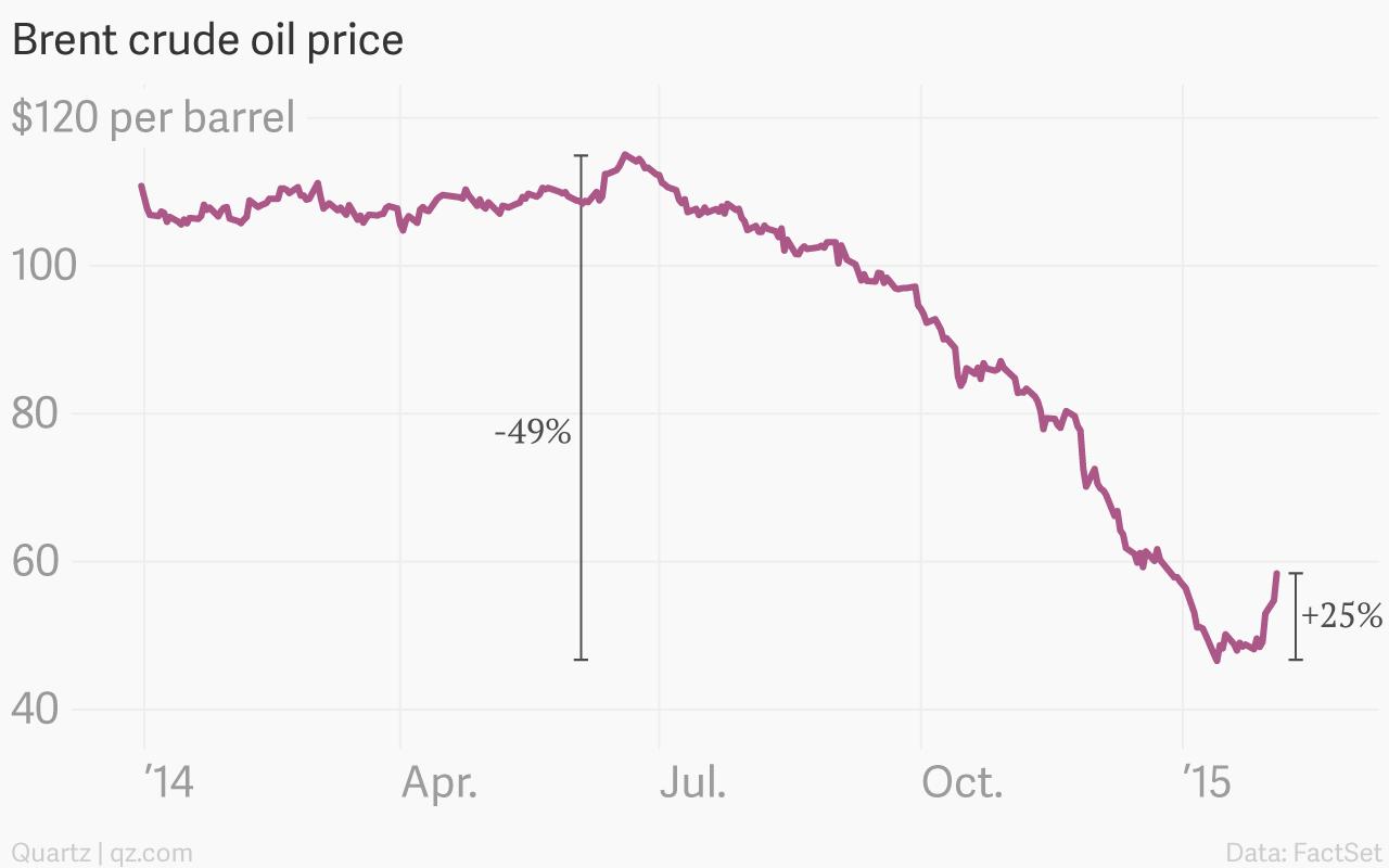 Believe it or not, oil is in a bull market — Quartz