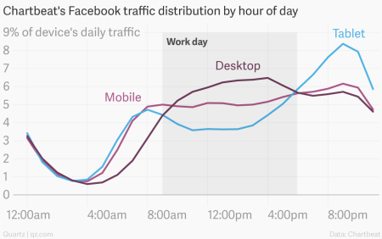 Facebook at Work chart