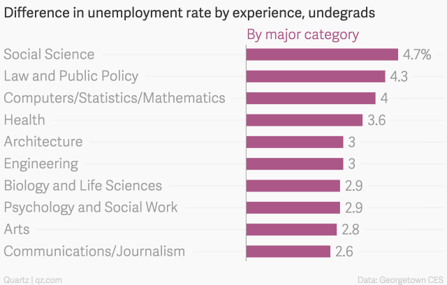 Difference-in-unemployment-rate-by-experience-undegrads-By-major-category_chartbuilder