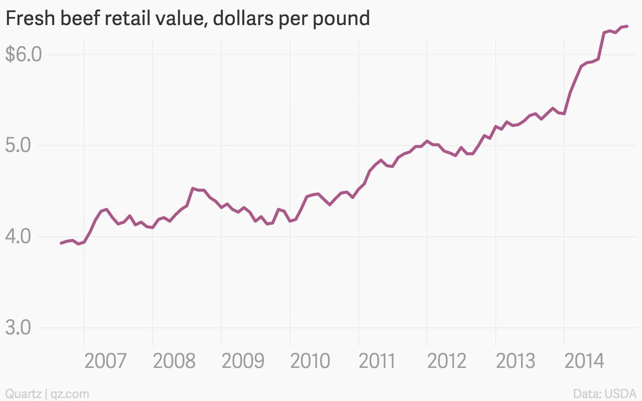 Fresh-beef-retail-value-dollars-per-pound-Beef-price_chartbuilder (1)