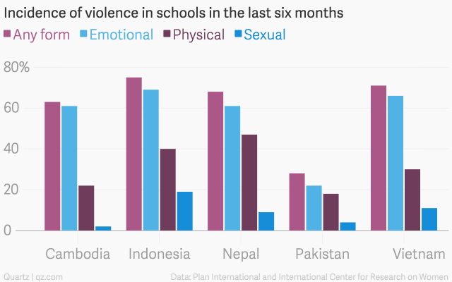 Incidence-of-violence-in-schools-in-the-last-six-months-Any-form-Emotional-Physical-Sexual_chartbuilder