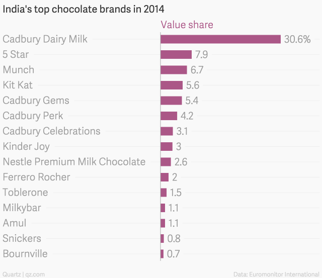 India-s-top-chocolate-brands-in-2014-Value-share_chartbuilder