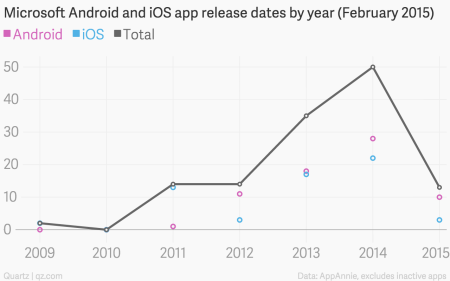 Microsoft iOS Android app release dates chart