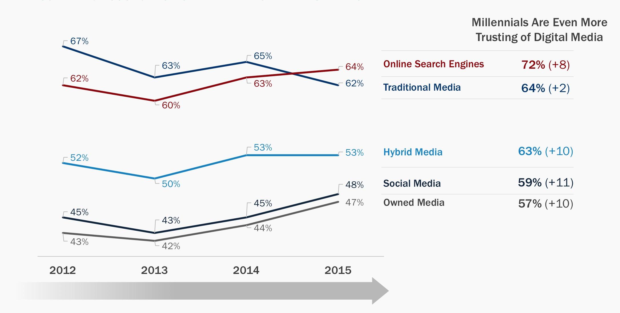 millennials trust in digital media