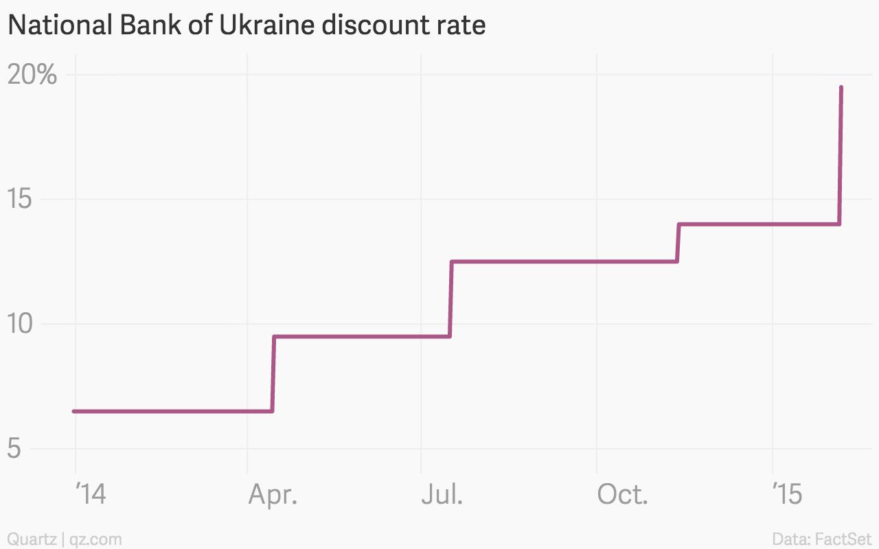 National-Bank-of-Ukraine-discount-rate-Yield_chartbuilder