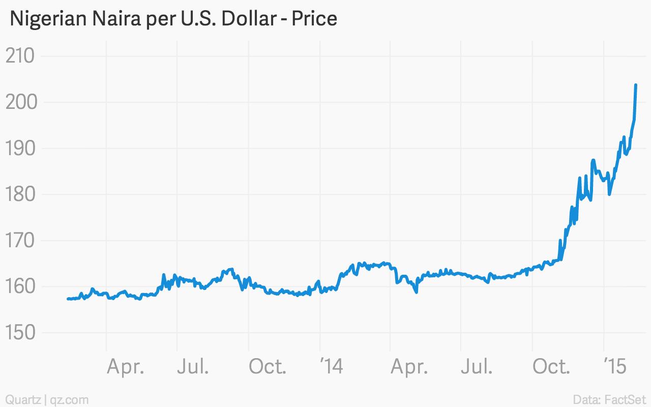 -Nigerian-Naira-per-U-S-Dollar-Price-Close