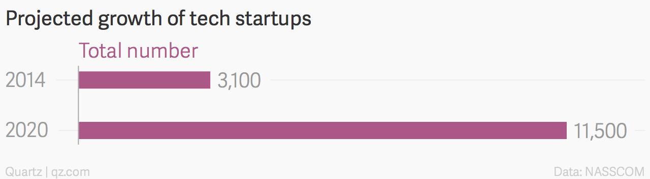 projected number of startups
