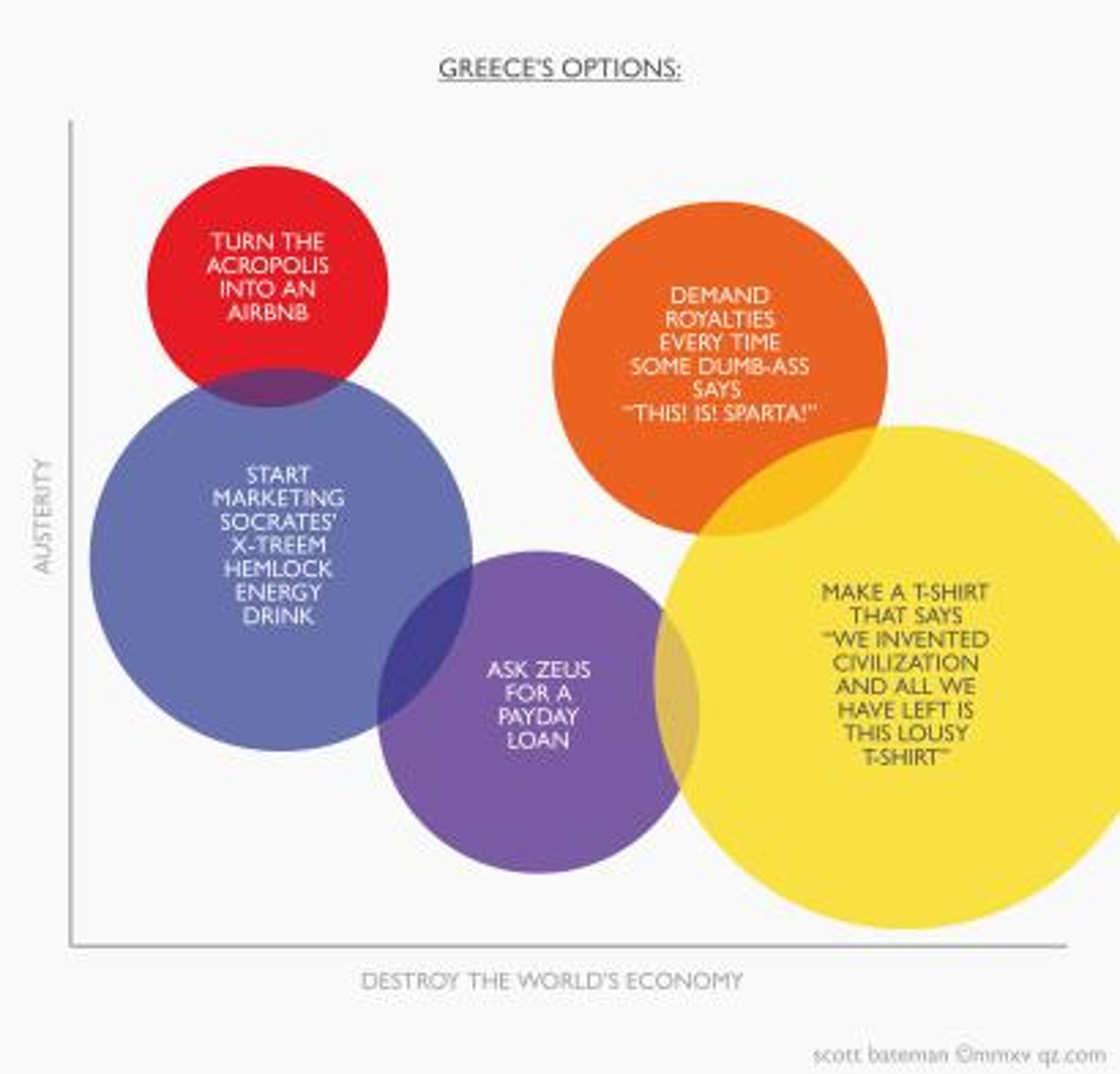 Greece's options humorous chart