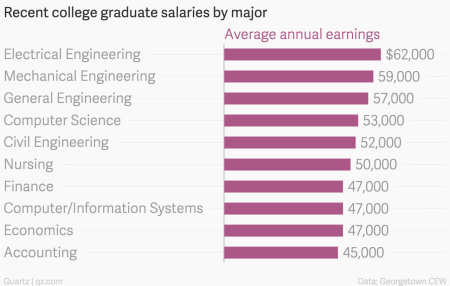 Ranked: The salary bump you can expect from a graduate degree, by