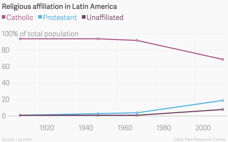 Why the Catholic Church is losing Latin America, and how